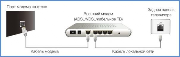 Подключение Smart TV к сети интернет