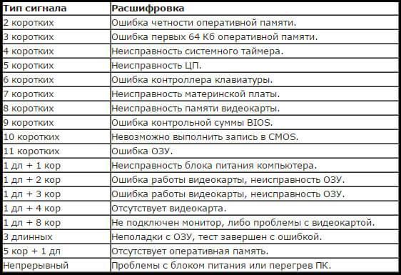Звуковые сигналы AMI БИОС