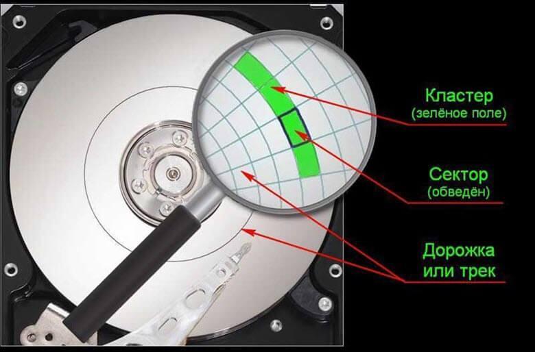 Кластер файловых систем и его размер