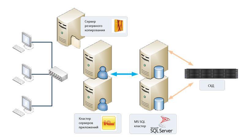 Кластер серверов 1С