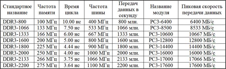 Основные характеристики ОЗУ