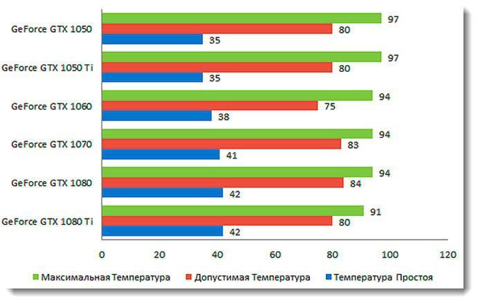 Таблица максимальной, допустимой и нормальной температуры видеокарт Geforce