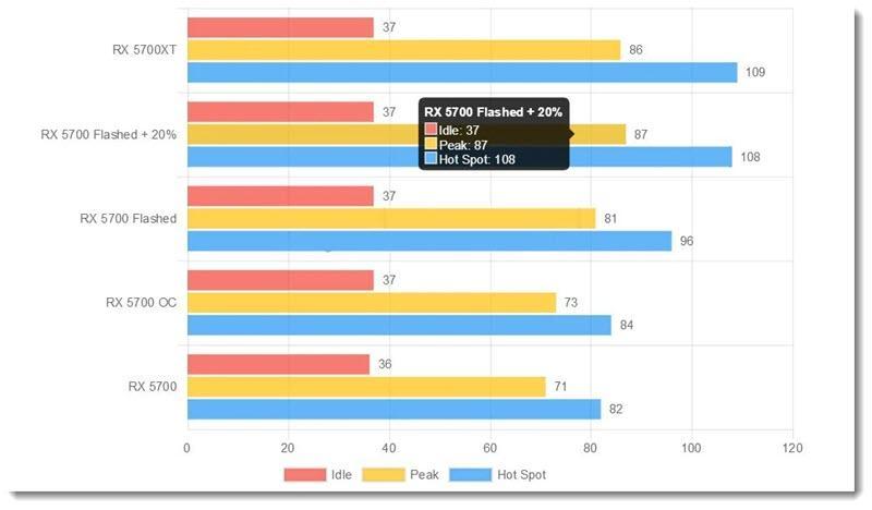 температура видеокарты AMD Radeon RX 5700 и RX 5700 XT