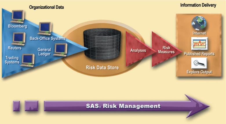 Model Risk Management от SAS кто может использовать