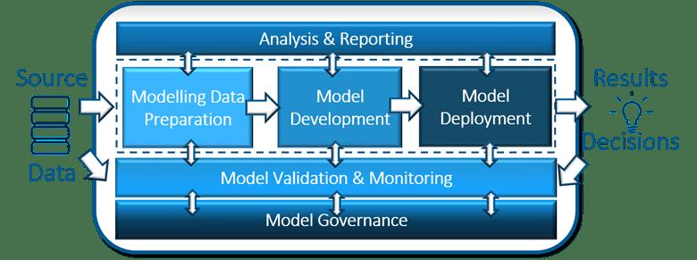 Model Risk Management от SAS