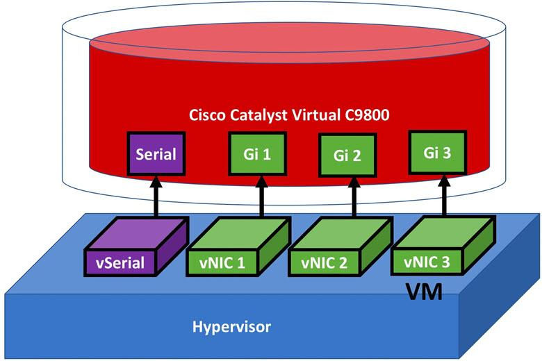 Cisco Catalyst 9800-CL